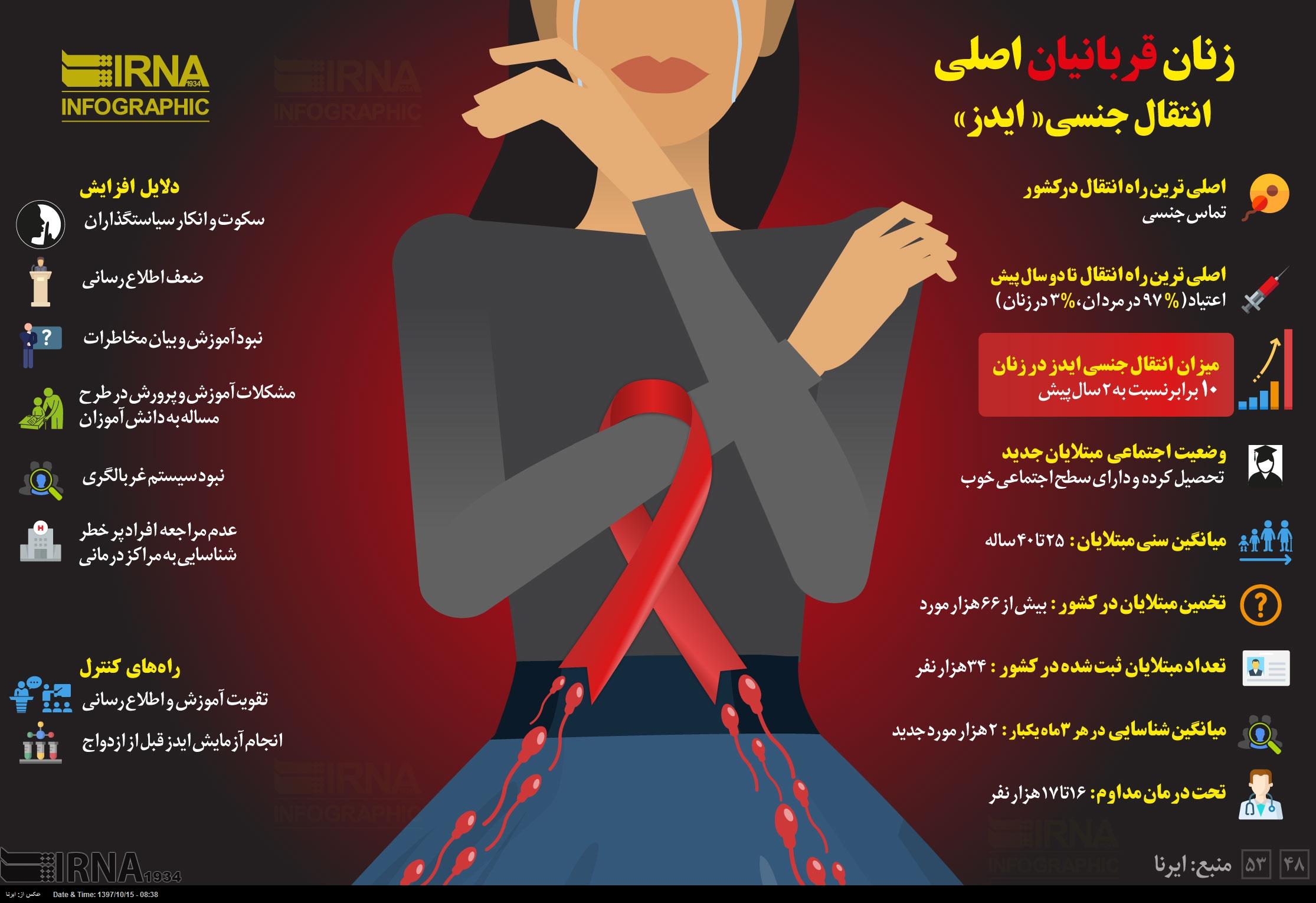 اینفوگرافی/ زنان، قربانیان اصلی انتقال جنسی«ایدز»