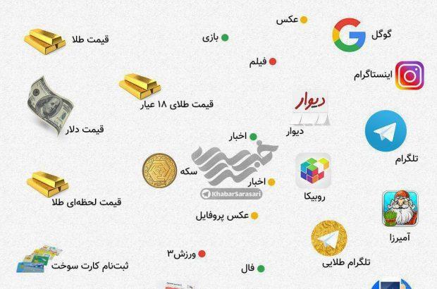 اینفوگرافیک/ ایرانی ها در سال ۹۷ چه چیزهایی را بیشتر جستجو کردند؟