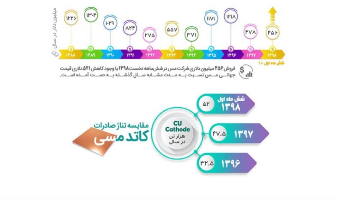 مقایسه ارزش صادرات شرکت ملی صنایع مس ایران در ۱۰ سال اخیر